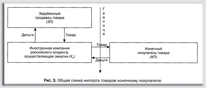 Схема импорта товара в россию